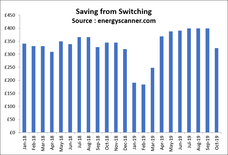 energyscanner-savings-from-energy-switching-uk