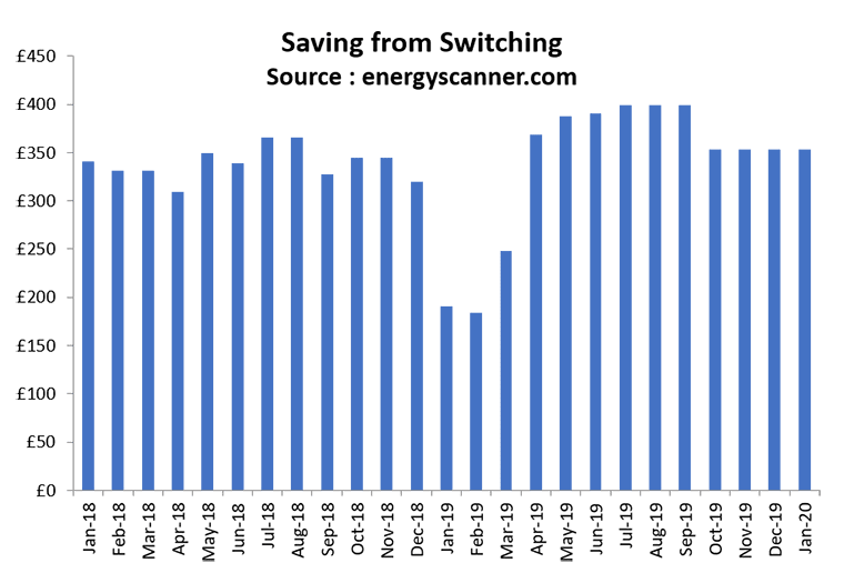 energyscanner-savings-from-energy-switching-uk-january-2020